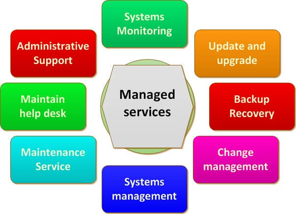 managed service provider ayudame computer technology